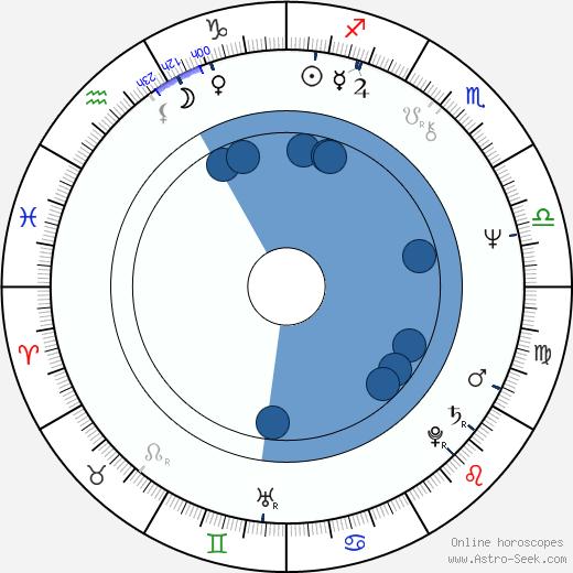 Patricio Contreras wikipedia, horoscope, astrology, instagram