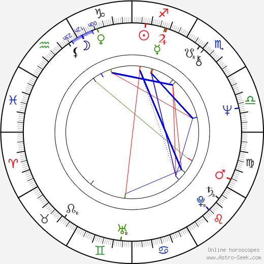 Patricio Contreras день рождения гороскоп, Patricio Contreras Натальная карта онлайн