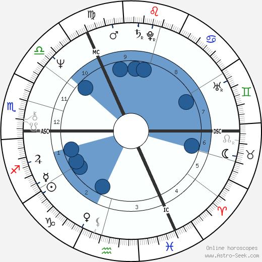 Paul Versteeg wikipedia, horoscope, astrology, instagram