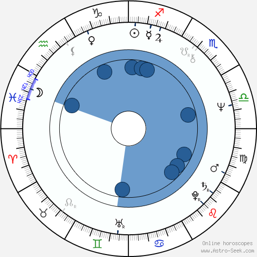 Peter Hosking horoscope, astrology, sign, zodiac, date of birth, instagram