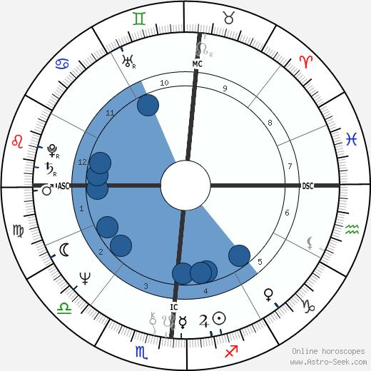 Rebecca Wright wikipedia, horoscope, astrology, instagram