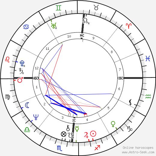 Rebecca Wright tema natale, oroscopo, Rebecca Wright oroscopi gratuiti, astrologia