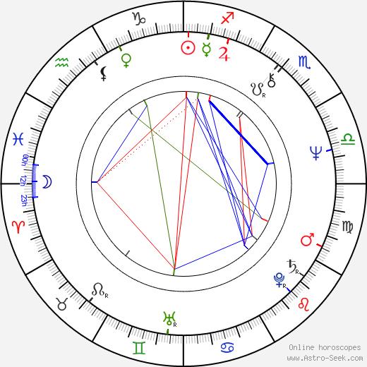 Reg Tupper astro natal birth chart, Reg Tupper horoscope, astrology