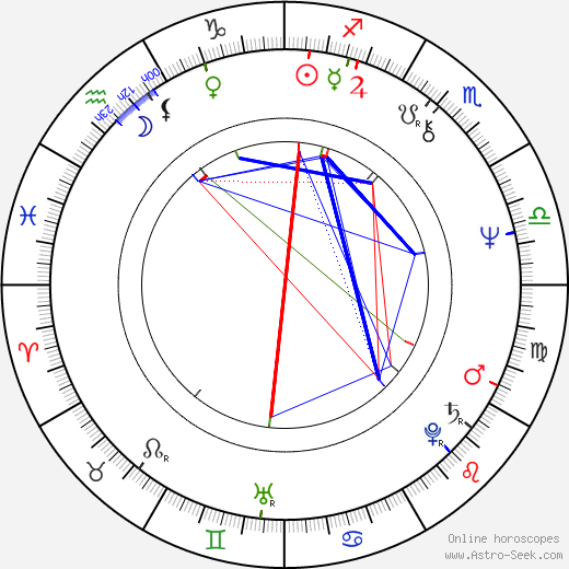 Robert Kerman birth chart, Robert Kerman astro natal horoscope, astrology