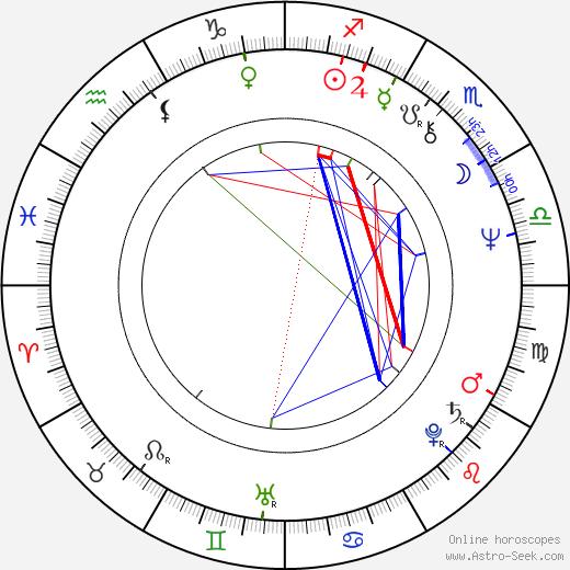 Ron Hansen tema natale, oroscopo, Ron Hansen oroscopi gratuiti, astrologia