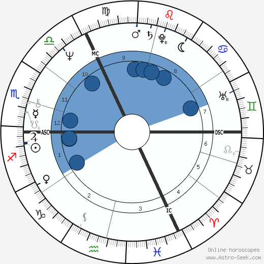 Rudolf Scharping wikipedia, horoscope, astrology, instagram