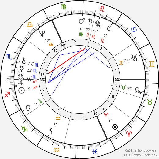 Rudolf Scharping birth chart, biography, wikipedia 2016, 2017