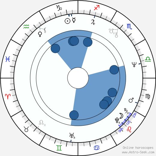 Sarah Kernochan wikipedia, horoscope, astrology, instagram