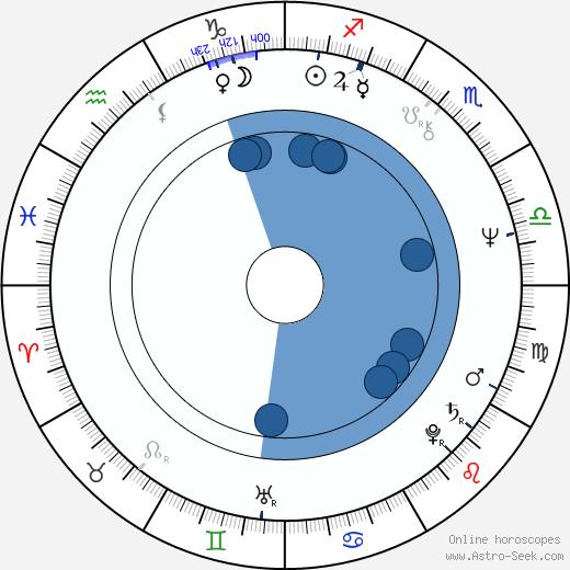 Sarolta Zalatnay wikipedia, horoscope, astrology, instagram