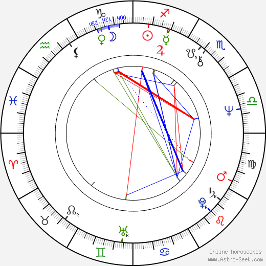 Sarolta Zalatnay astro natal birth chart, Sarolta Zalatnay horoscope, astrology
