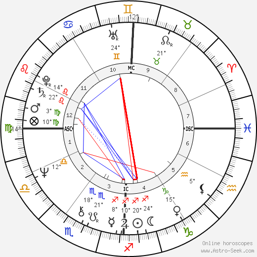 Silvia Baraldini birth chart, biography, wikipedia 2018, 2019
