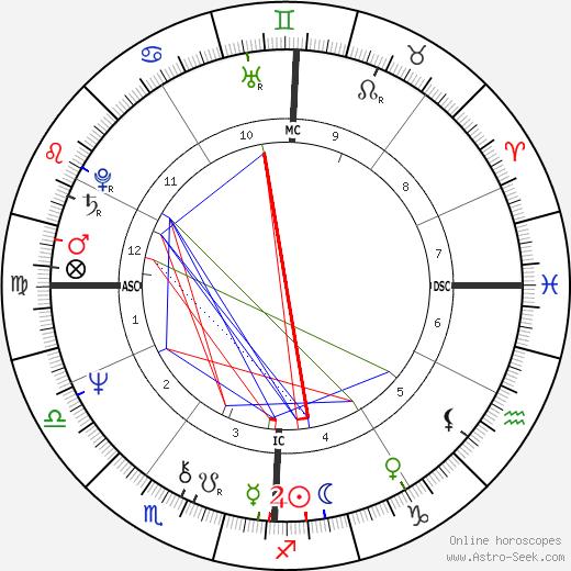 Silvia Baraldini tema natale, oroscopo, Silvia Baraldini oroscopi gratuiti, astrologia