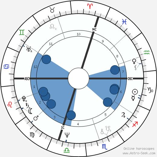 Steve Mix wikipedia, horoscope, astrology, instagram