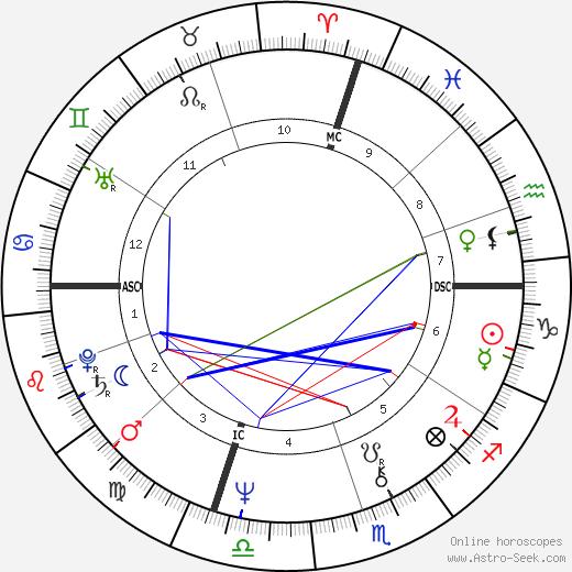 Steve Mix tema natale, oroscopo, Steve Mix oroscopi gratuiti, astrologia