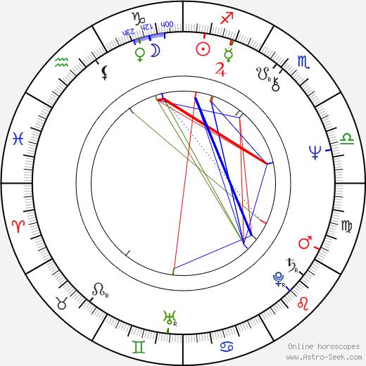 Svetlana Bojković astro natal birth chart, Svetlana Bojković horoscope, astrology