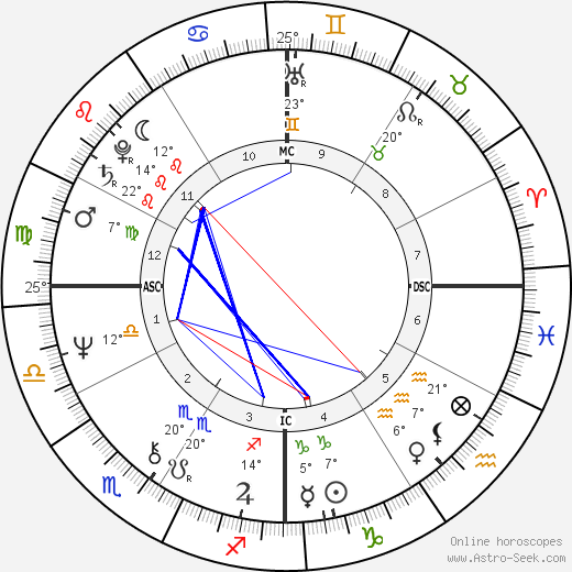 Ted Danson birth chart, biography, wikipedia 2018, 2019