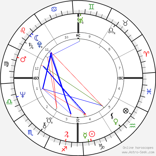 Ted Danson astro natal birth chart, Ted Danson horoscope, astrology