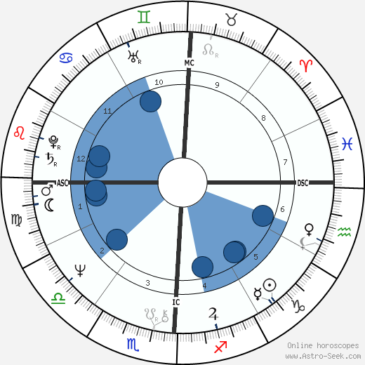 Tim Matheson horoscope, astrology, sign, zodiac, date of birth, instagram