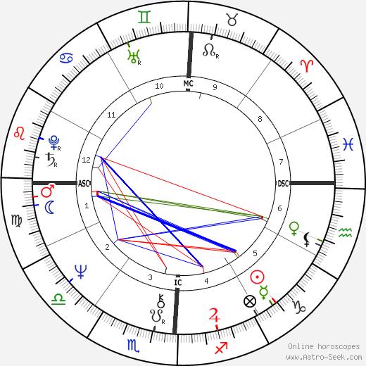 Тим Мэтисон Tim Matheson день рождения гороскоп, Tim Matheson Натальная карта онлайн