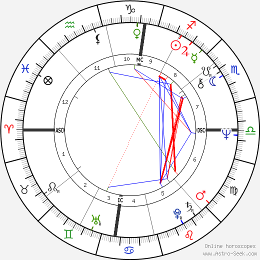 Tom Daschle tema natale, oroscopo, Tom Daschle oroscopi gratuiti, astrologia