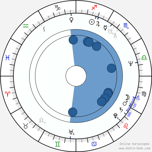 Tõnu Kark wikipedia, horoscope, astrology, instagram
