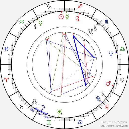 Twink Caplan astro natal birth chart, Twink Caplan horoscope, astrology
