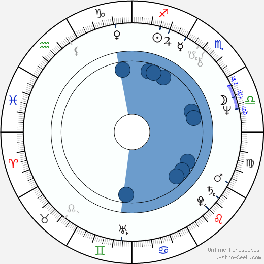Wilton Gregory wikipedia, horoscope, astrology, instagram