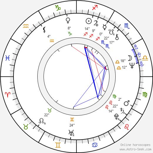 Wilton Gregory birth chart, biography, wikipedia 2018, 2019
