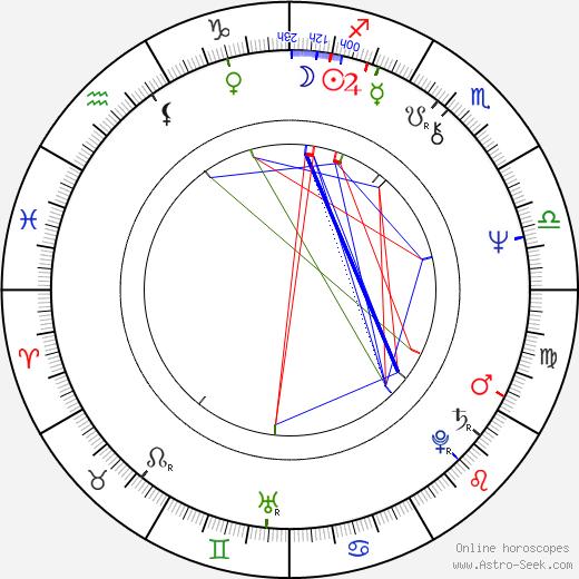Wings Hauser tema natale, oroscopo, Wings Hauser oroscopi gratuiti, astrologia