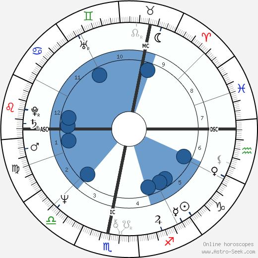Wolfgang Jünemann wikipedia, horoscope, astrology, instagram