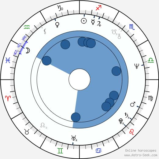 Zdenka Lorencová wikipedia, horoscope, astrology, instagram