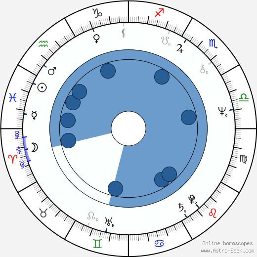Adam Cheng wikipedia, horoscope, astrology, instagram