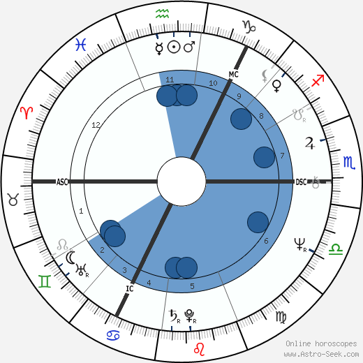 Adam Paterson Ingram horoscope, astrology, sign, zodiac, date of birth, instagram