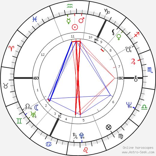 Adam Paterson Ingram astro natal birth chart, Adam Paterson Ingram horoscope, astrology
