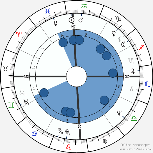 Ademar E. Mello wikipedia, horoscope, astrology, instagram