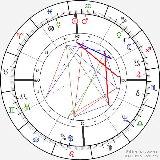 Ademar E. Mello день рождения гороскоп, Ademar E. Mello Натальная карта онлайн