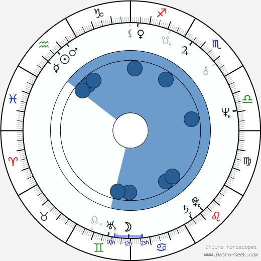 Anna Rosbach wikipedia, horoscope, astrology, instagram