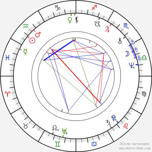 Antônio Adolfo tema natale, oroscopo, Antônio Adolfo oroscopi gratuiti, astrologia