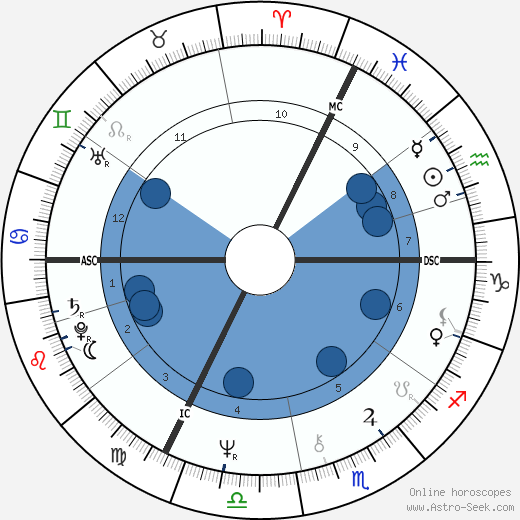 Benoît Jacquot wikipedia, horoscope, astrology, instagram