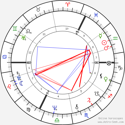 Benoît Jacquot astro natal birth chart, Benoît Jacquot horoscope, astrology