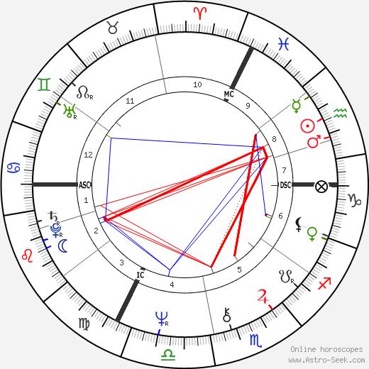 Бенуа Жако Benoît Jacquot день рождения гороскоп, Benoît Jacquot Натальная карта онлайн