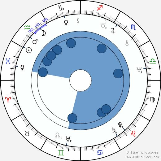 Betty Ting Pei wikipedia, horoscope, astrology, instagram