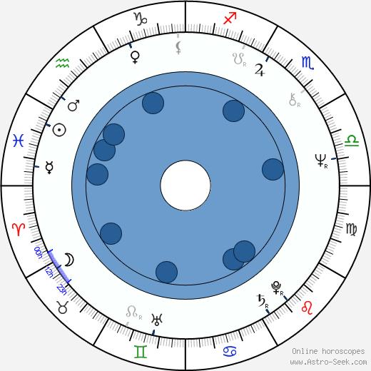 Bill Ratner wikipedia, horoscope, astrology, instagram