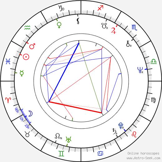 Bill Ratner birth chart, Bill Ratner astro natal horoscope, astrology