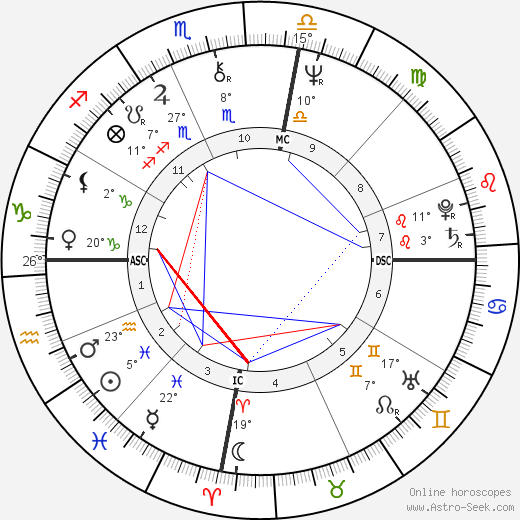 Brian Burke birth chart, biography, wikipedia 2019, 2020