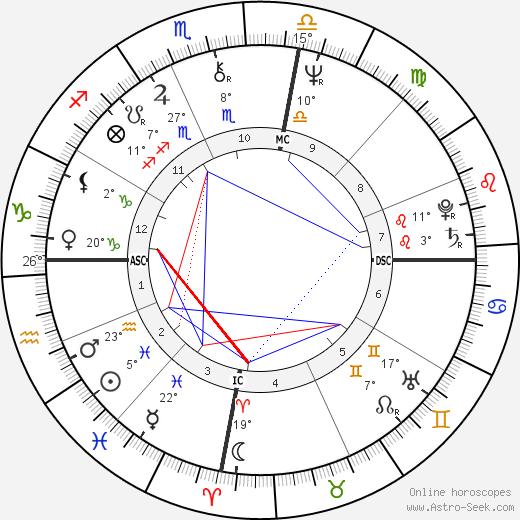 Brian Burke birth chart, biography, wikipedia 2018, 2019