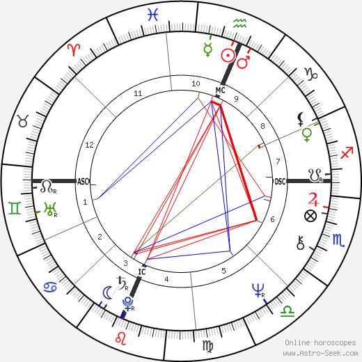 Dan Quayle tema natale, oroscopo, Dan Quayle oroscopi gratuiti, astrologia
