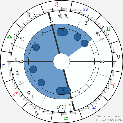 Dave Davies horoscope, astrology, sign, zodiac, date of birth, instagram