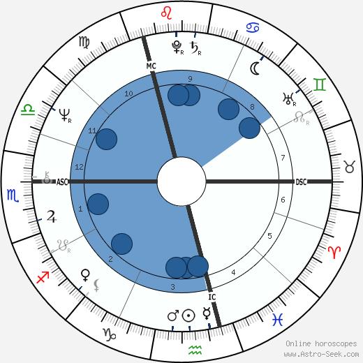 Dave Davies wikipedia, horoscope, astrology, instagram