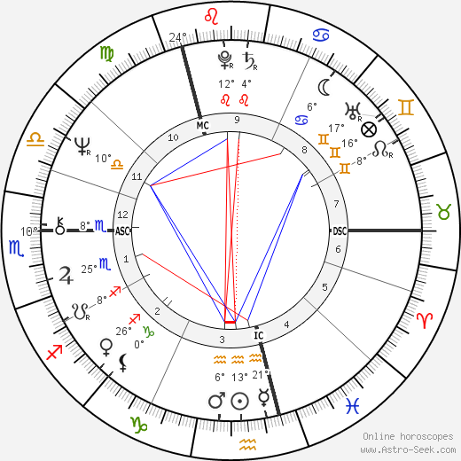 Dave Davies birth chart, biography, wikipedia 2018, 2019